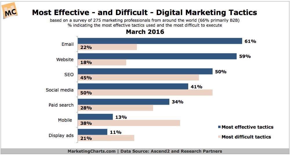 Most effective digital marketing