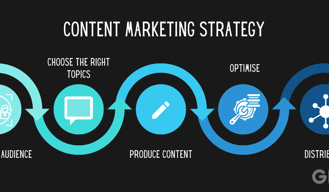 How-to Guide: Content Marketing for Businesses