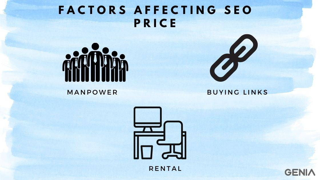 Factors of seo pricing